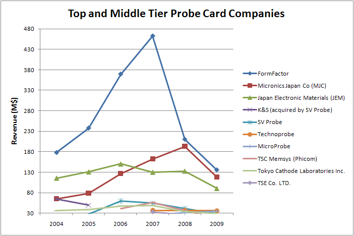 Probe cards dart boards high technology business for Top 10 product design companies